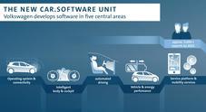 Volkswagen Group, 7 mld per sviluppare in proprio i software. Creata divisione ad hoc che lavorerà per tutti i brand