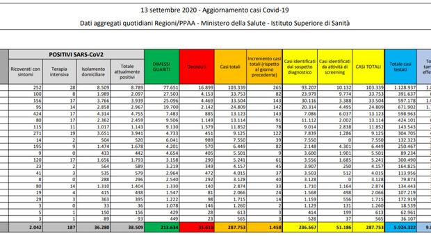 Covid, il bollettino di oggi 13 settembre: 1.458 nuovi casi, 7 morti