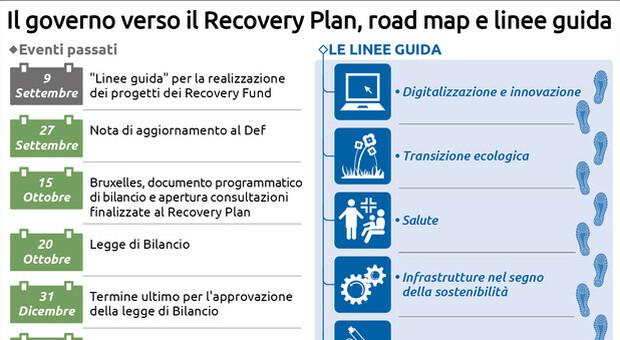 Recovery fund: Bruxelles prepara linee guida per i governi