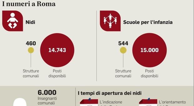 Roma, apertura nidi anticipata: via dal primo settembre e termometri per i bimbi