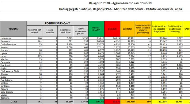Coronavirus, bollettino: 190 nuovi contagi (ieri 159) e 5 morti. A Milano casi quadruplicati