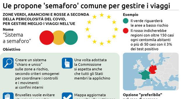 Ue propone 'semaforo' comune per gestire i viaggi